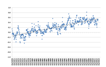 Monthly global temperature data from HadCRUT4 for the period from January 1970 to August 2012