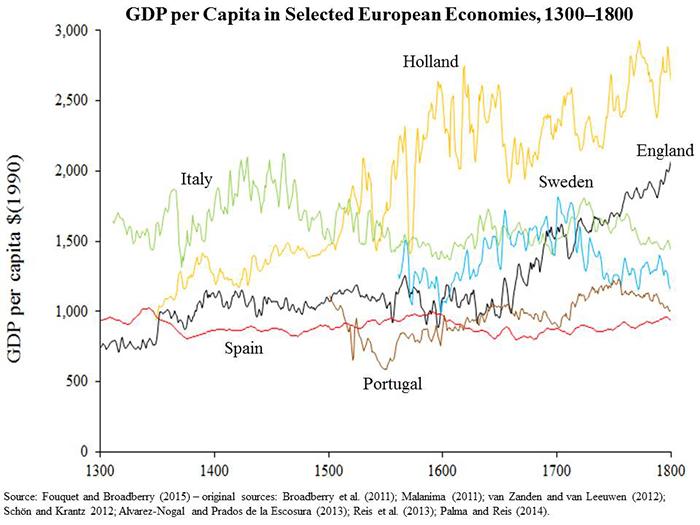 Essay: European Industrial Revolution
