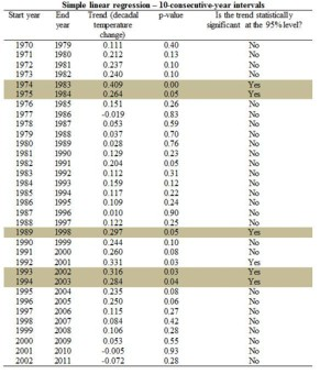 Same test to every 10-consecutive-year period since 1970