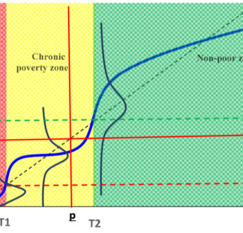Well-being dynamics and poverty traps