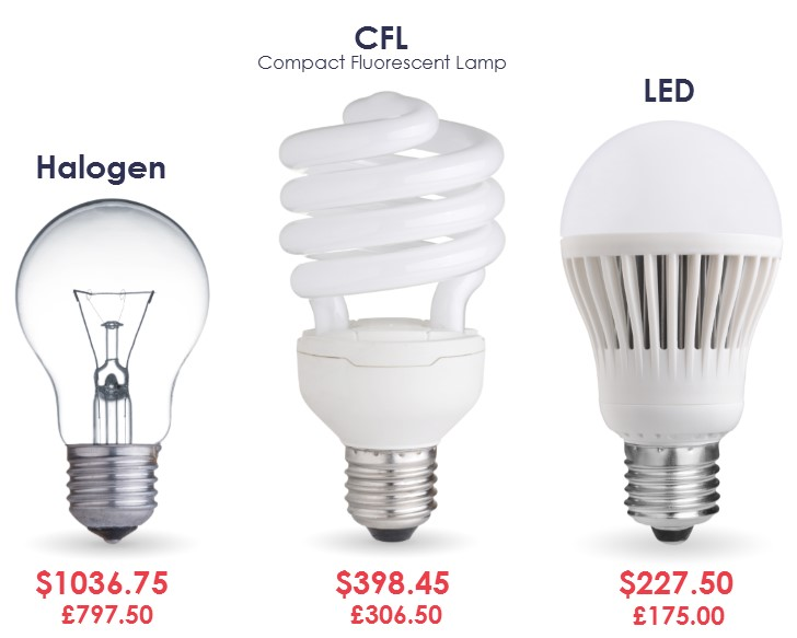 Energy efficiency regulations benefit not burden us consumers centre for climate change Cost of light bulb