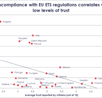 Businesses from trusting countries are more likely to comply with environmental regulations