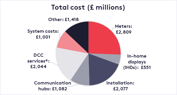 Why the UK's smart meter rollout needs to be smarter
