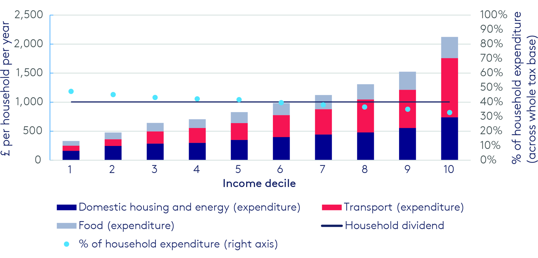 Illustrative tax payments and revenues by income decile, UK