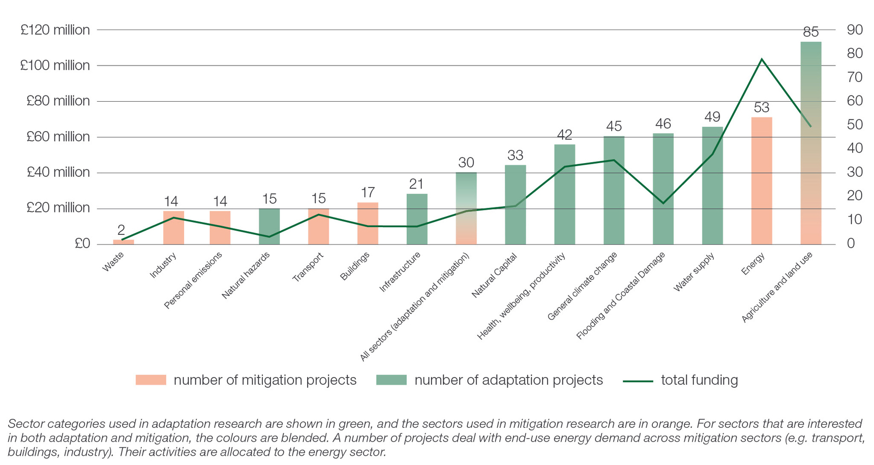 This graph shows UK social science research on climate change by sector by number of projects and amount of funding