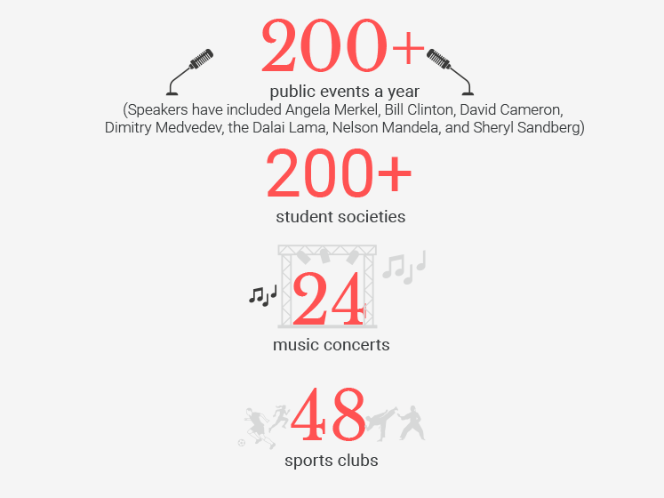 An illustration with graphics about events, music concerts and sports clubs at LSE