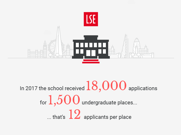 An illustration with graphics about getting in to LSE