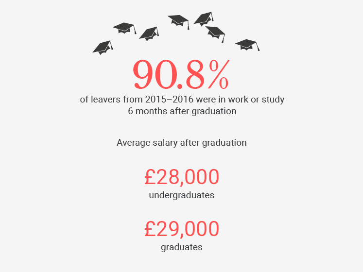 An illustration with graphics about LSE graduates.