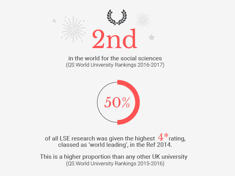 An illustration with graphics about how LSE ranks in the world.