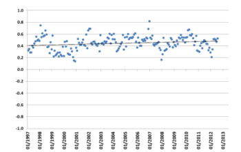 Monthly data from had HadCRUT4 for the period from January 1997 to August 2012