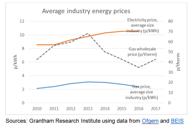 What Are Gas Prices In The Uk And How Do They Affect Bills Grantham Research Institute On Climate Change And The Environment