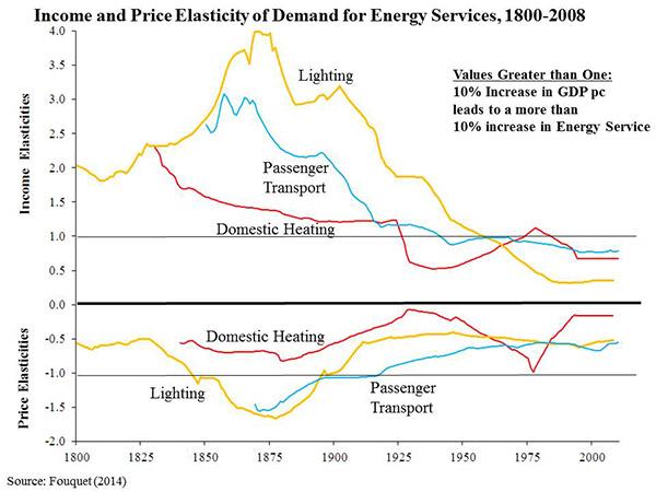 income_price_elasticity
