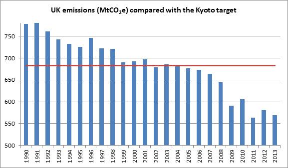 uk_emissions_kyoto