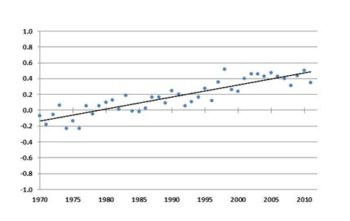 graph of global average annual temperature since 1970, using the HadCRUT3 data published by the Met Office