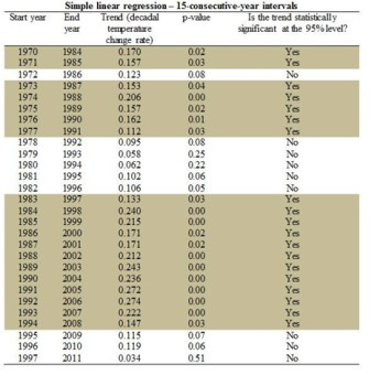 15-consecutive-year period of data within the entire dataset for 1970 to 2011