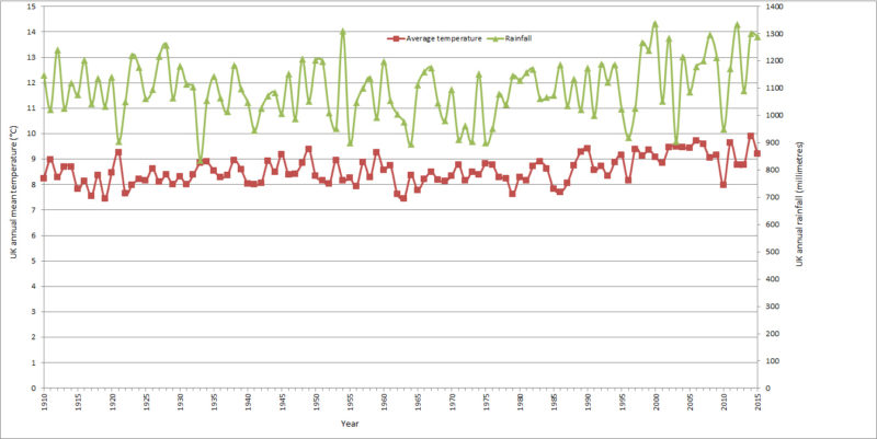 UK_annual_temperature_rainfall_large