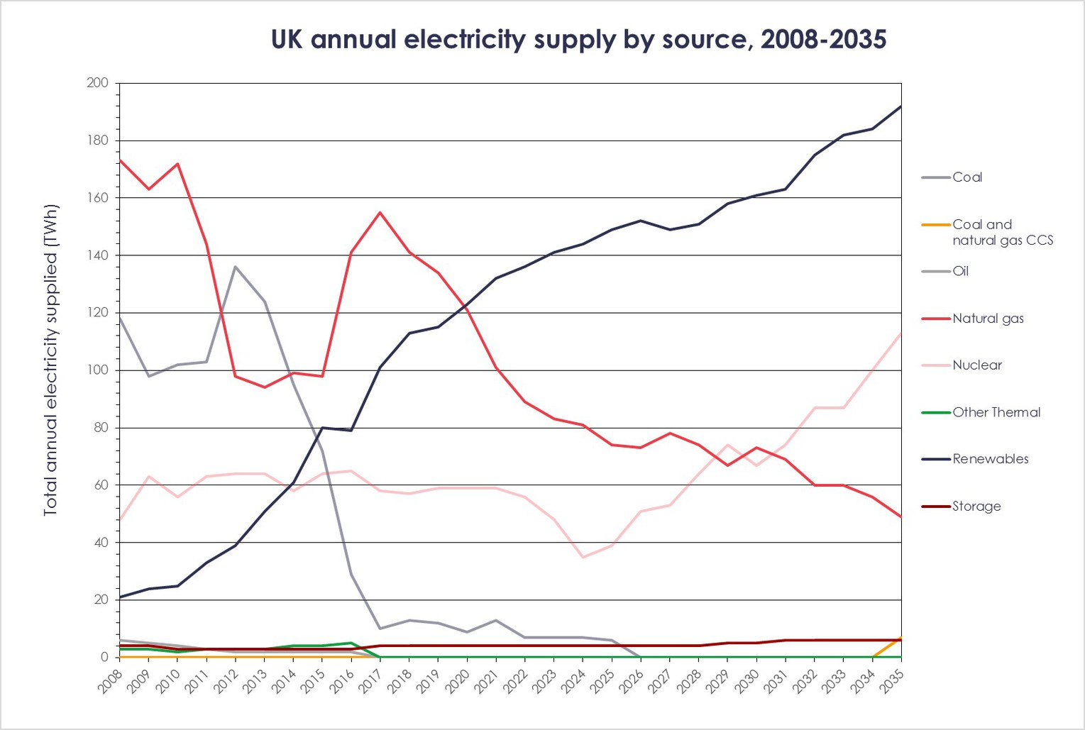 Graph of UK annual electricity supply