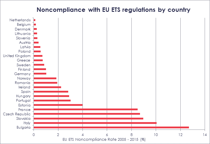 Non compliance (%) by EU ETS country