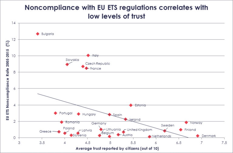 graph of trust correlation with compliance