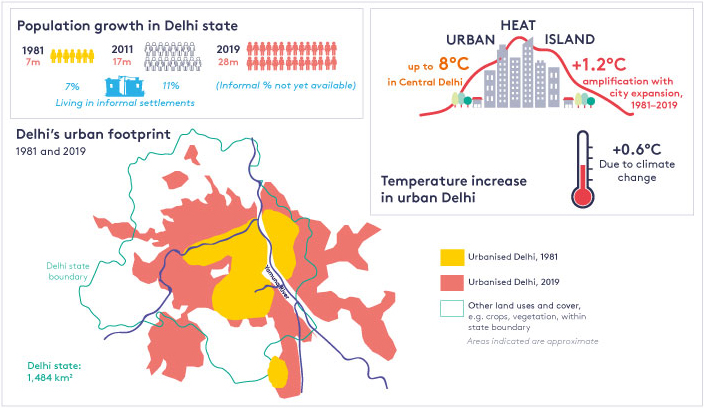 Figure 2 shows how as Delhi's urban footprint has expanded, the urban heat island effect has been amplified.