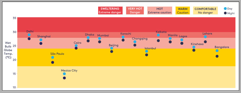 . Developing countries are home to 17 of the 20 largest cities in the world and Figure 1 shows the levels of heat exposure experienced by these cities in the three warmest months of 2018