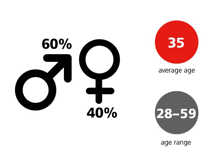 Gender Age Background