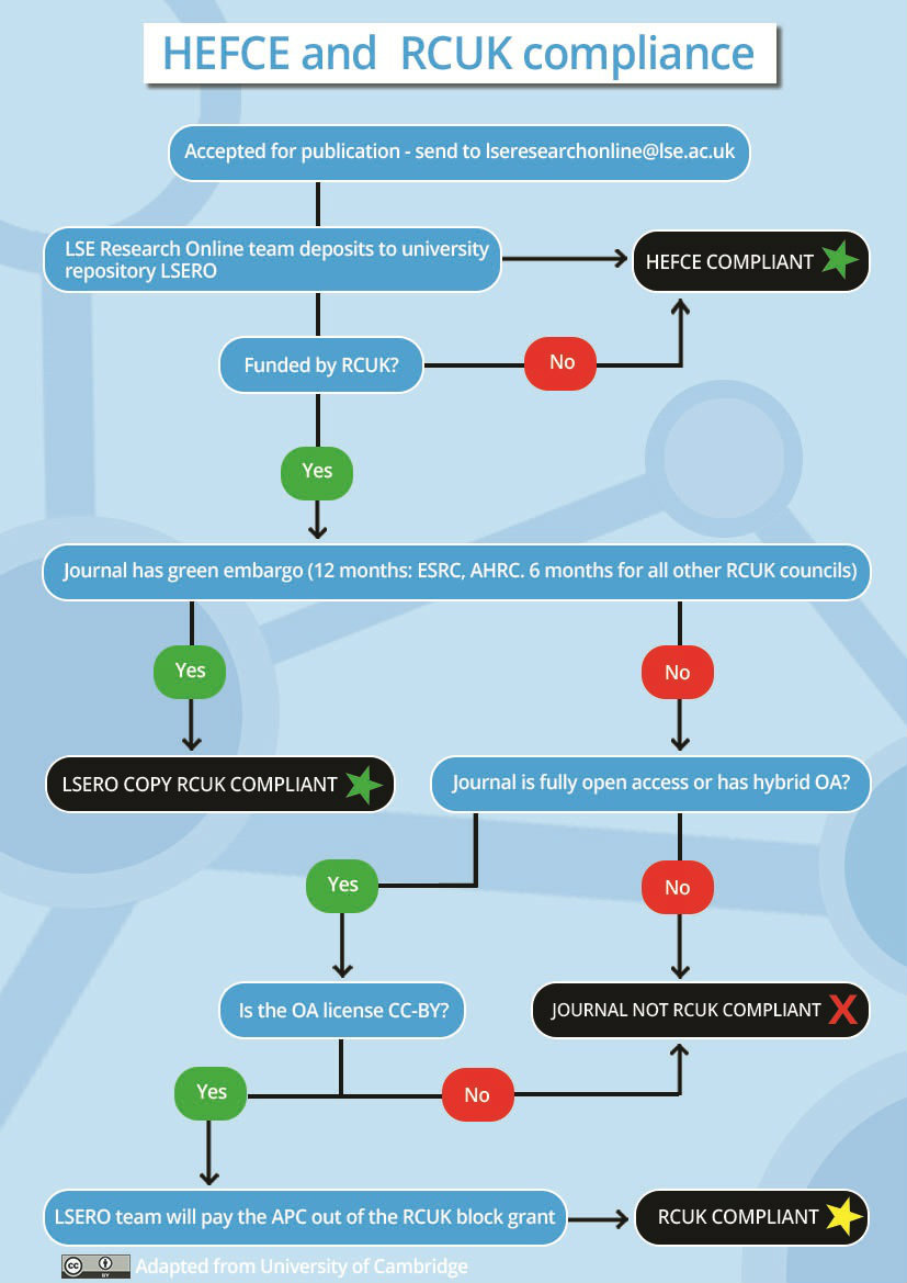 HEFCE and RCUK compliance decision tree