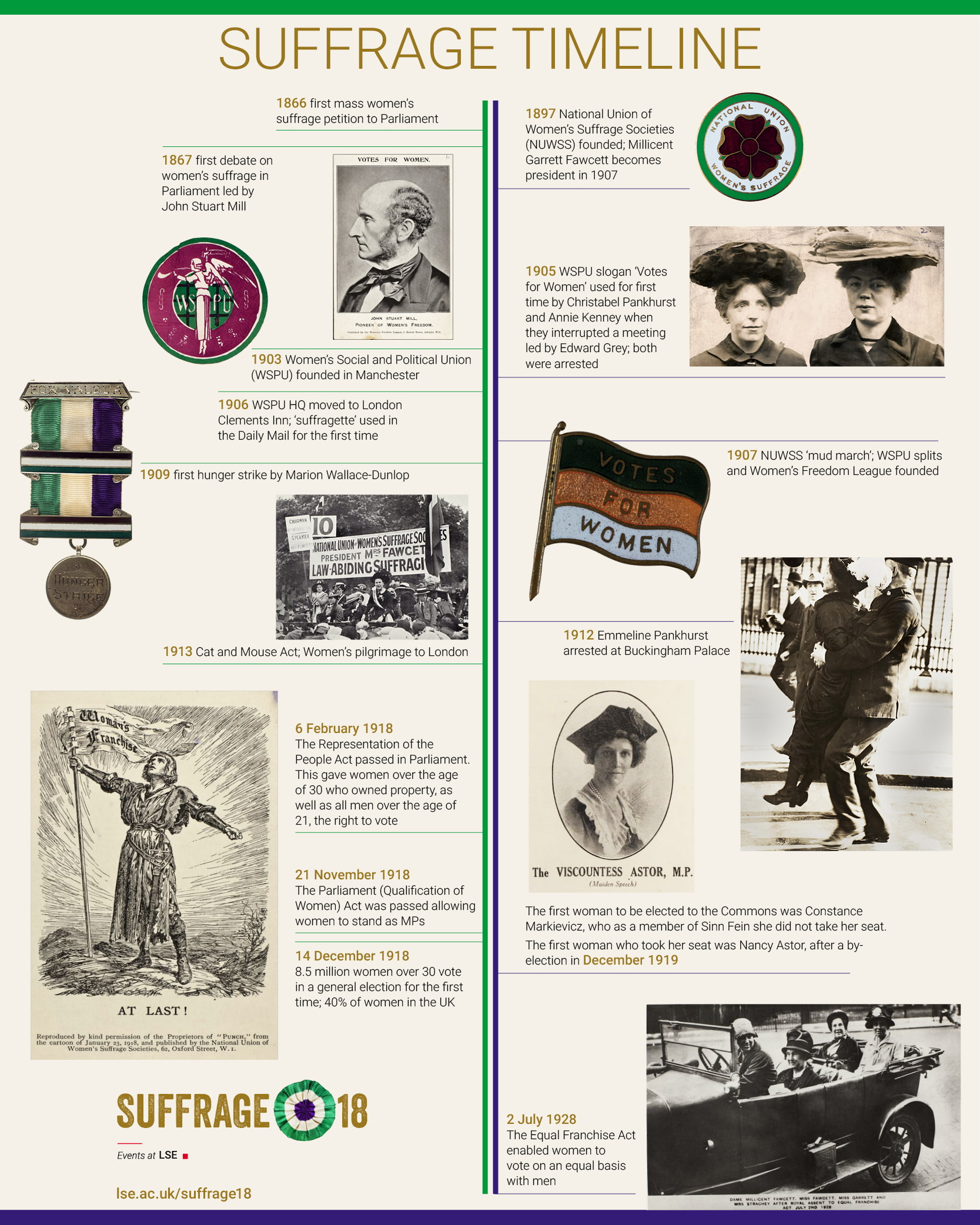 A timeline showing the march toward the act of suffrage in 1918