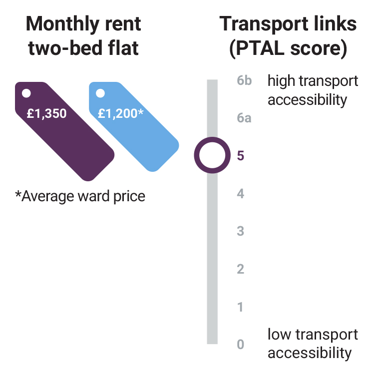 barking-monthly-rent-transport-stats
