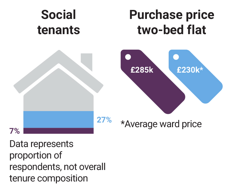 barking-social-tenants-purchase-price