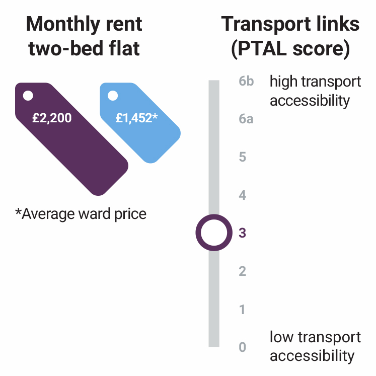 stratford-halo--monthly-rent-transport-stats