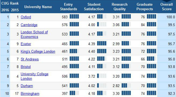 LSE ranked among the top ten for philosophy