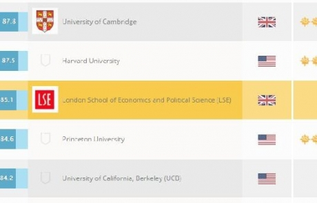 LSE Philosophy ranked 7th in the world