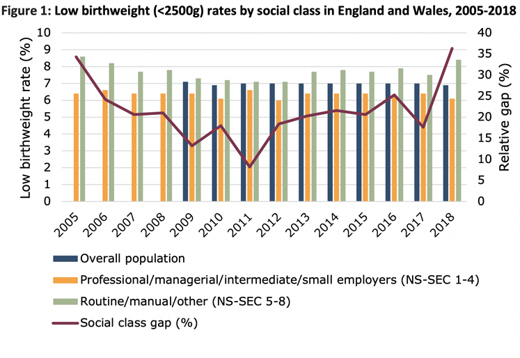 Chart showing low birthweight by social class in England and Wales 2005-2018